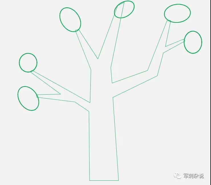 如何搭建分拣中心管理人员能力树