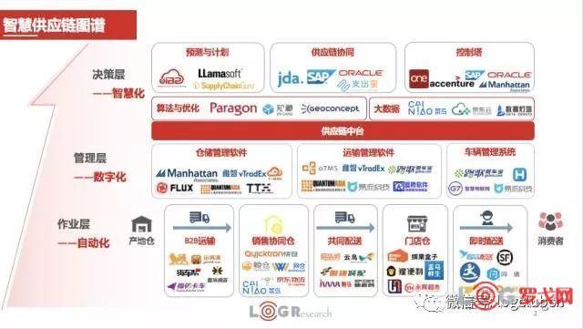 2017智慧供应链图谱