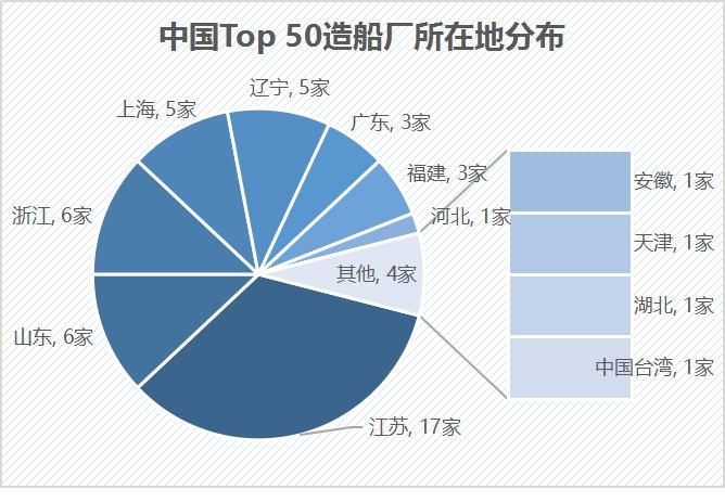 2021年第一季度中国Top 50造船厂发布!