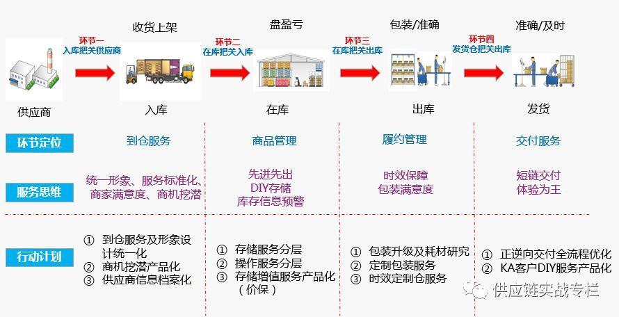 一文读懂:供应链仓储管理全流程