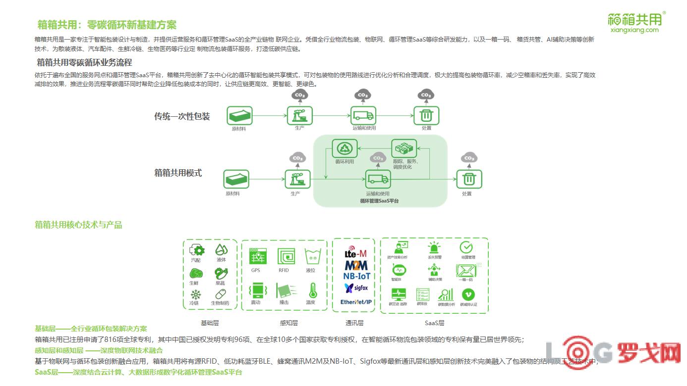 2021 LOG低碳供应链物流创新优秀企业-箱箱共用