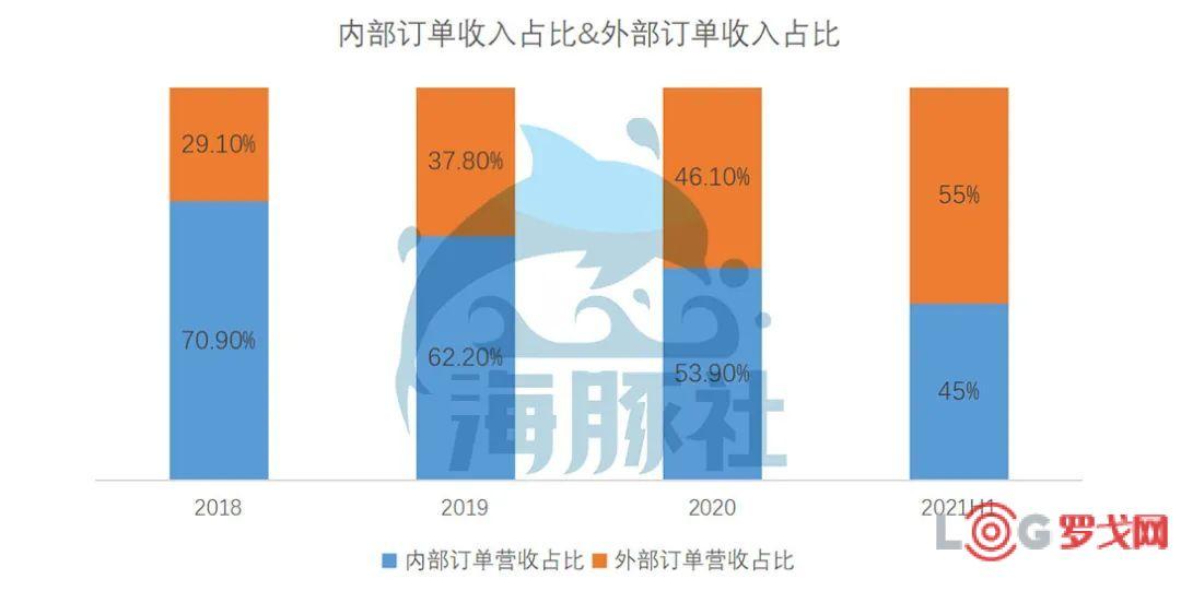 京东物流2021半年报:亏损15亿换营收高增长,这种增长可持续吗?